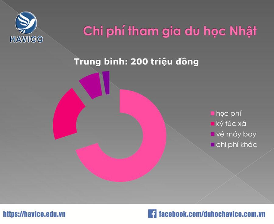 Chi phi du hoc Nhat Ban 2019