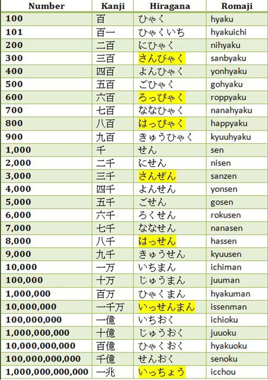 Đếm số trong tiếng Nhật - Học tiếng Nhật cơ Bản